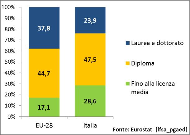 Strade all 39 italia mancano i laureati che non escono for Numero senatori e deputati in italia