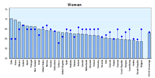 avg retirement age women