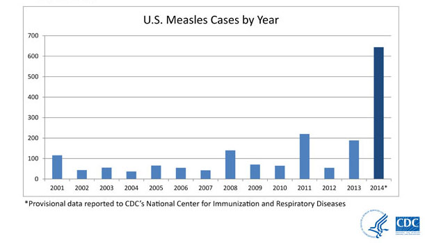 measles-cases-616px