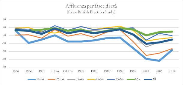grafico2 turnout by age 611