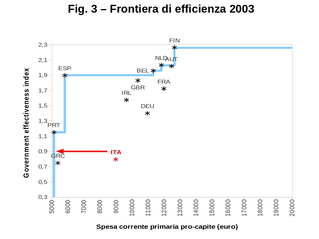 grafici efficienza spesa fig3