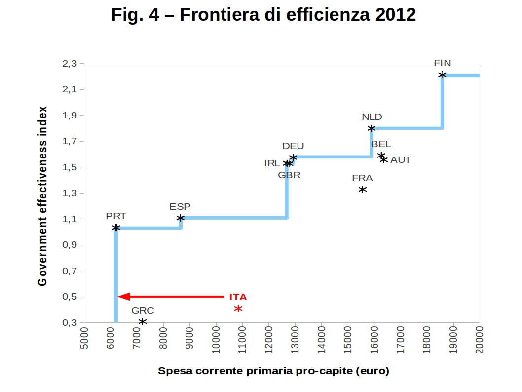 grafici efficienza spesa fig4